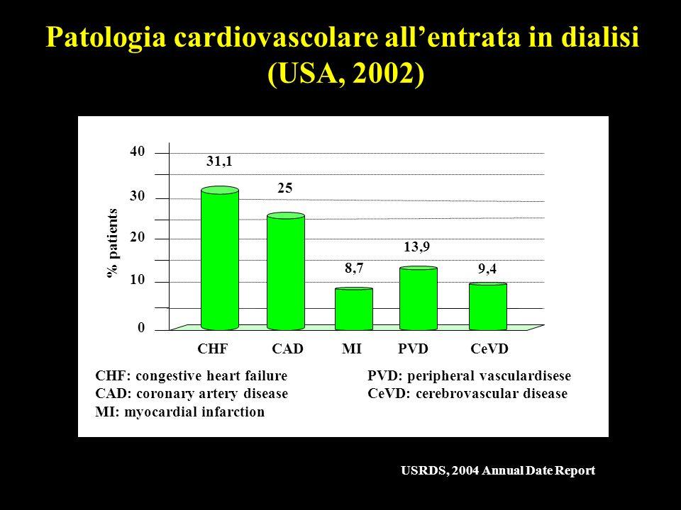 Patologia cardiovascolare all'entrata in dialisi