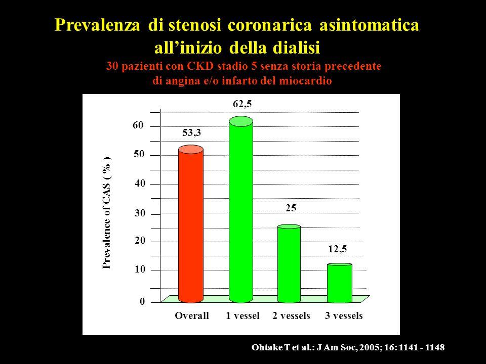 Prevalenza di stenosi coronarica asintomatica all'inizio della dialisi