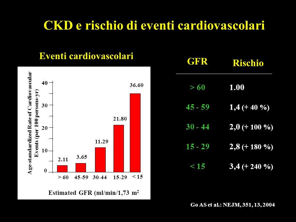 CKD e rischio di eventi cardiovascolari