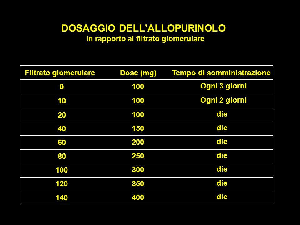 DOSAGGIO DELL'ALLOPURINOLO DOSAGGIO DELL'ALLOPURINOLO