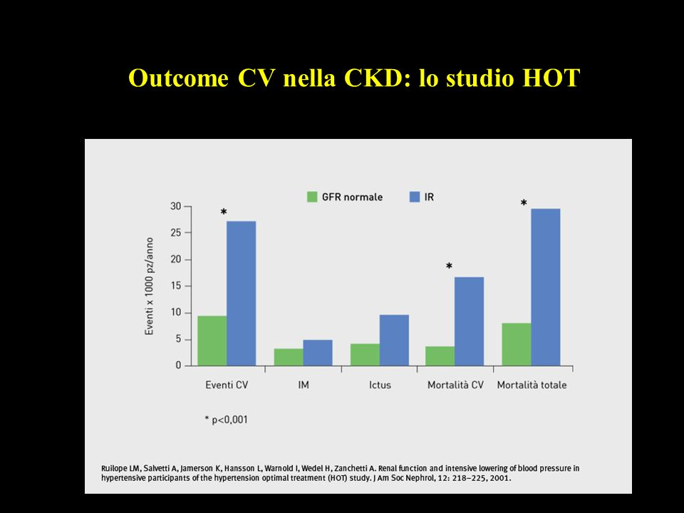 Outcome CV nella CKD: lo studio HOT