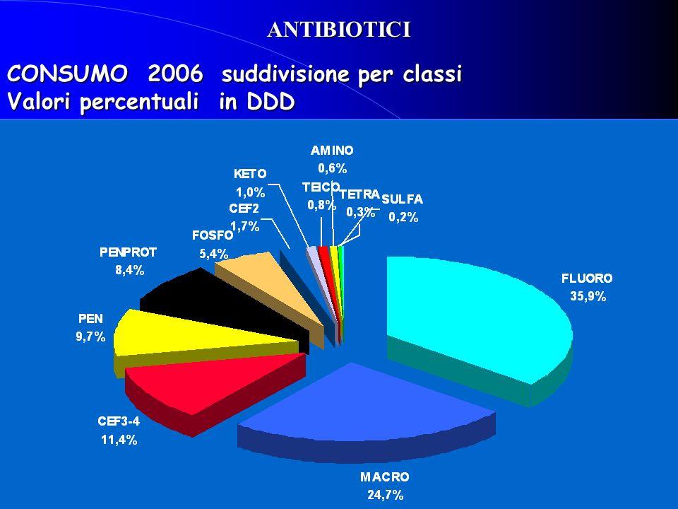 ANTIBIOTICI CONSUMO 2006 suddivisione per classi Valori percentuali in DDD