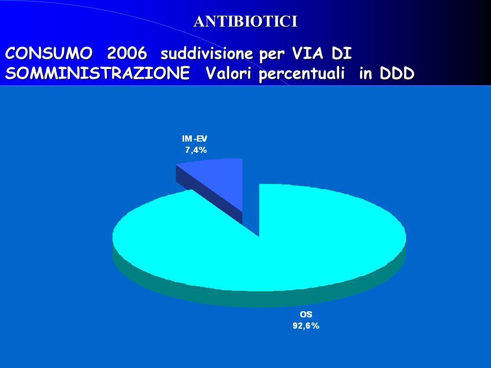 ANTIBIOTICI CONSUMO 2006 suddivisione per VIA DI SOMMINISTRAZIONE Valori percentuali in DDD