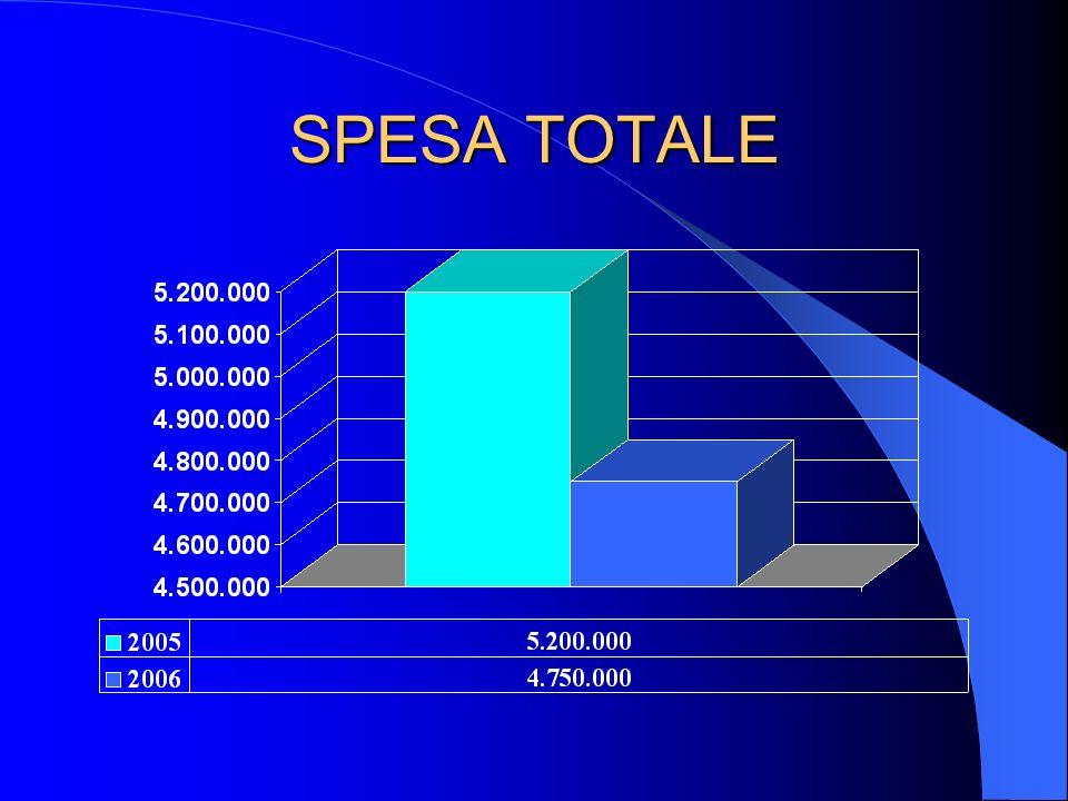 SPESA TOTALE