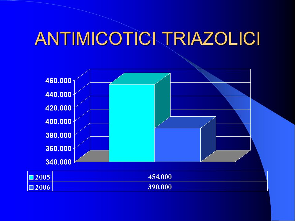 ANTIMICOTICI TRIAZOLICI