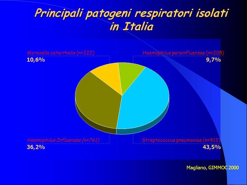 Principali patogeni respiratori isolati in Italia