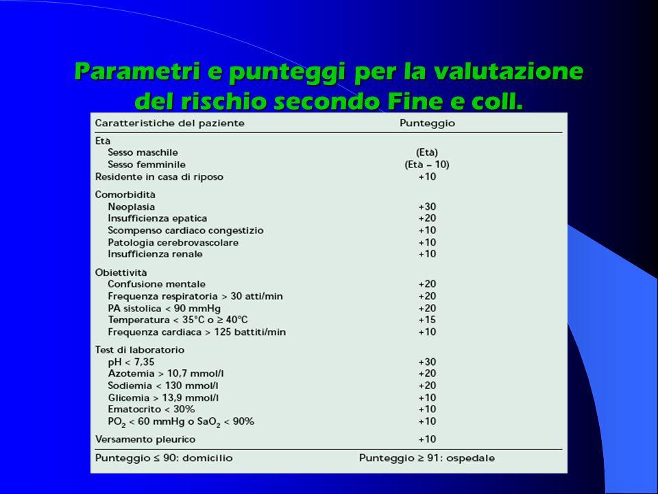Parametri e punteggi per la valutazione del rischio secondo Fine e coll.