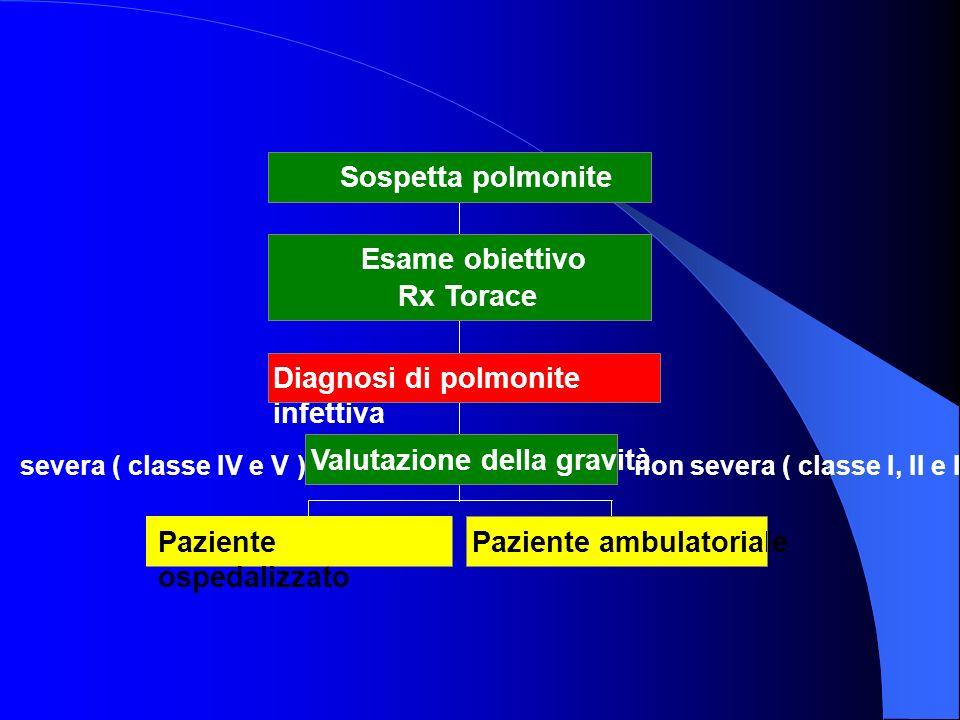Paziente ambulatoriale Valutazione della gravità