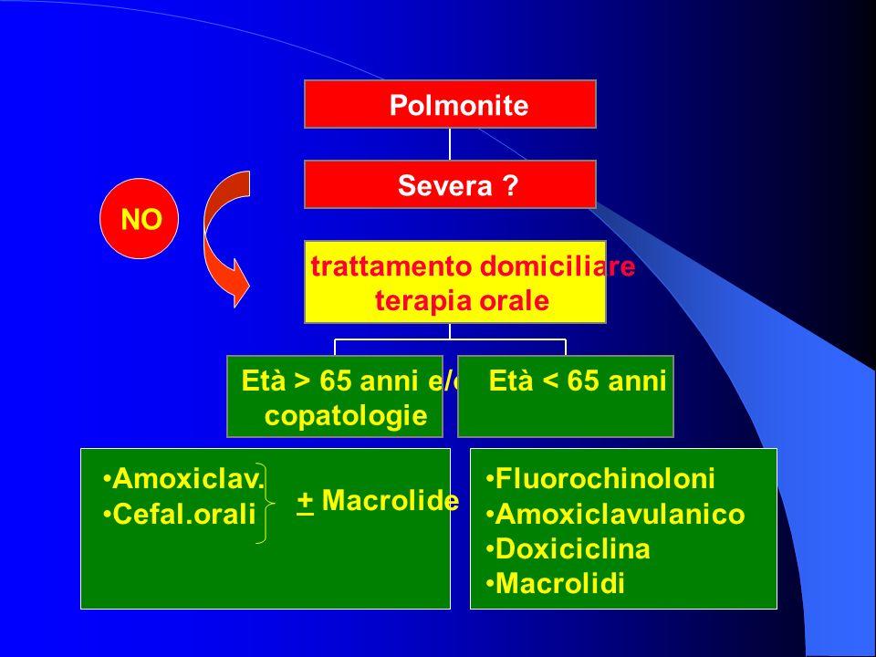 Età > 65 anni e/o copatologie. Età < 65 anni. trattamento domiciliare. terapia orale. Severa Polmonite.