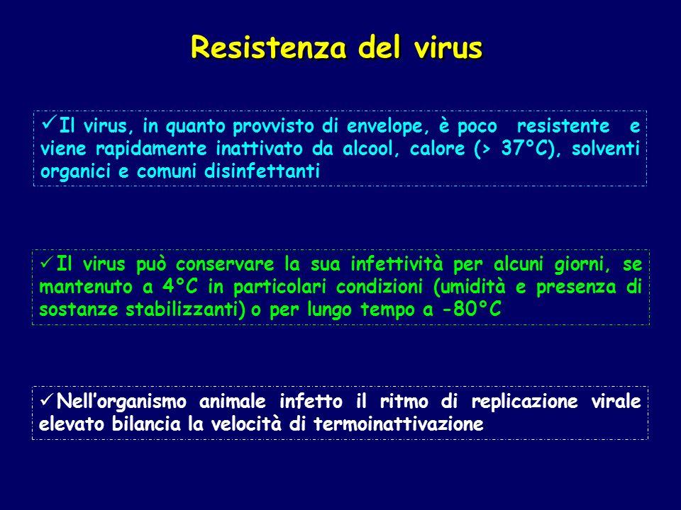 Resistenza del virus
