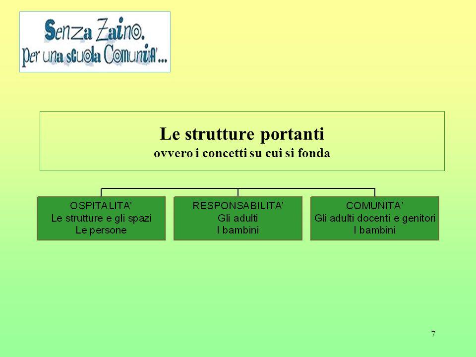 Le strutture portanti ovvero i concetti su cui si fonda