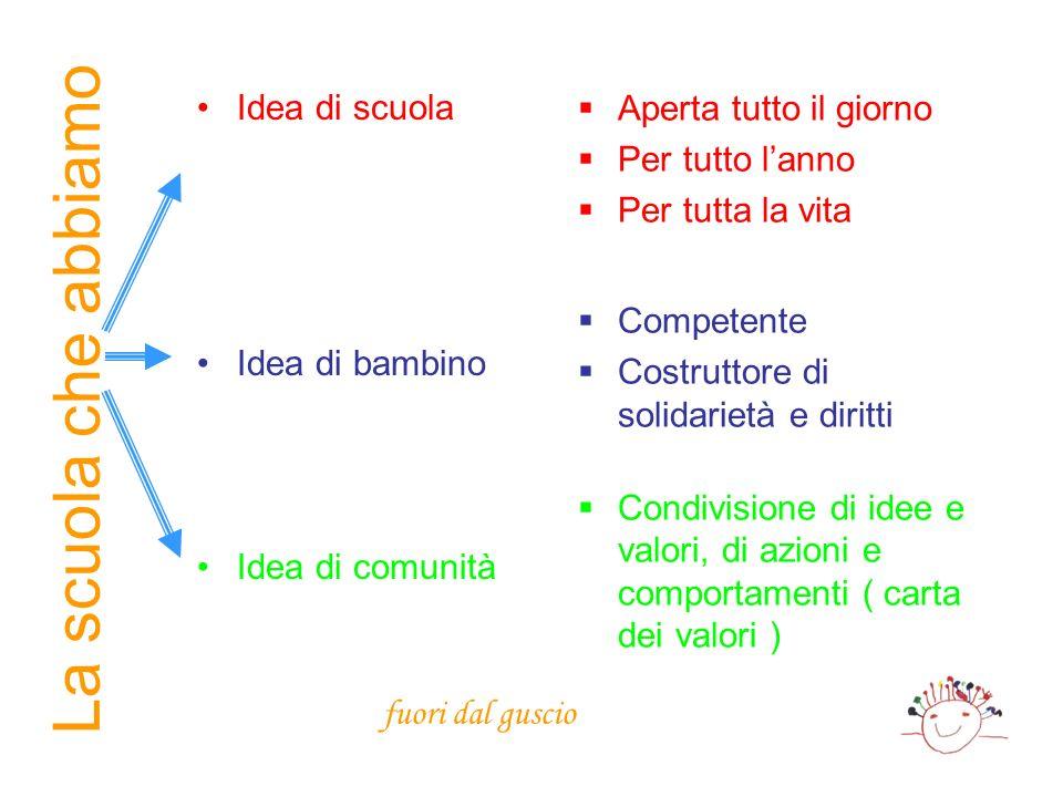 La scuola che abbiamo Idea di scuola Idea di bambino Idea di comunità