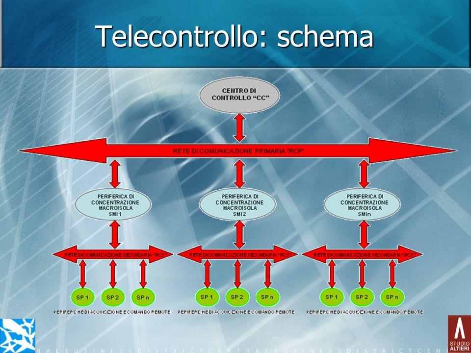 Telecontrollo: schema