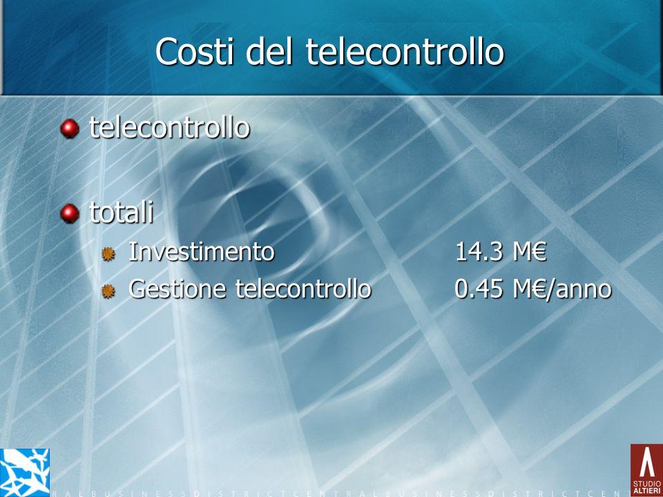Costi del telecontrollo