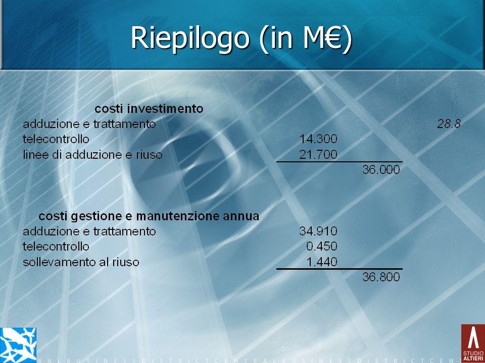 Riepilogo (in M€)