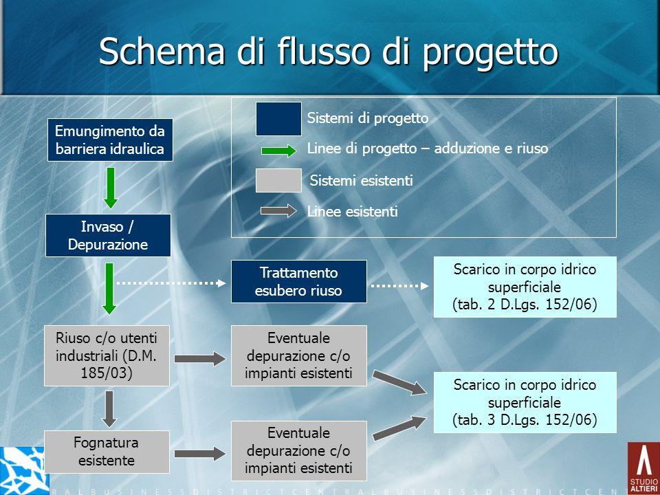 Schema di flusso di progetto