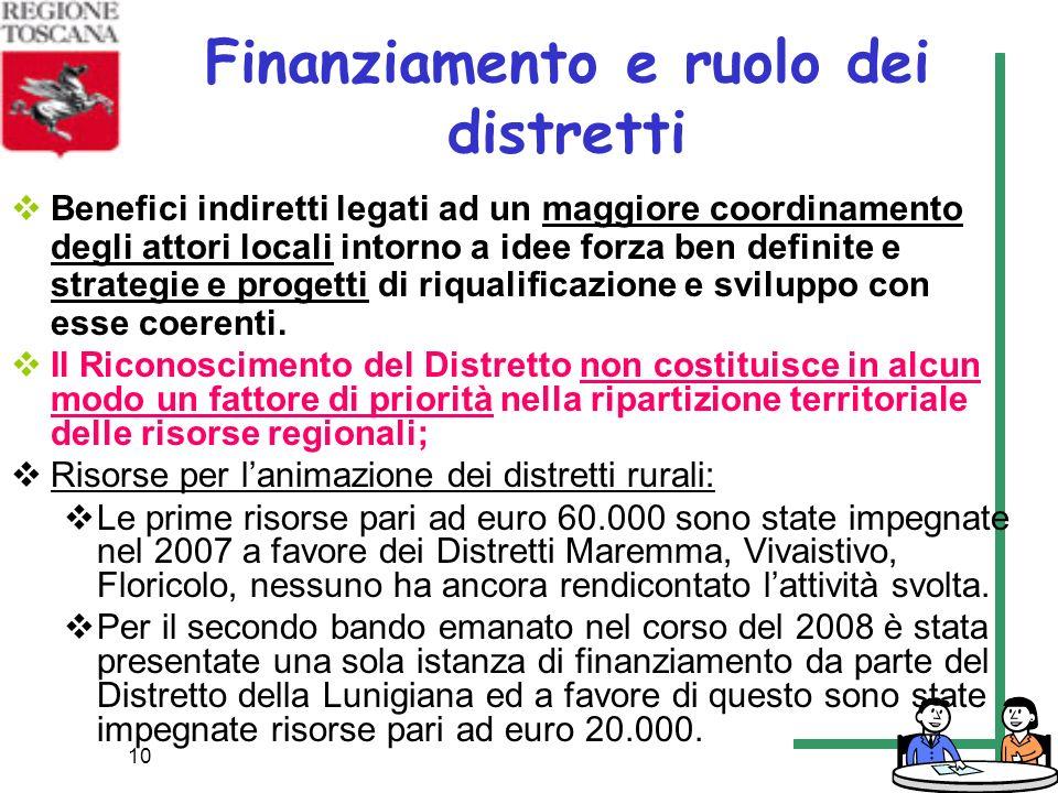 Finanziamento e ruolo dei distretti