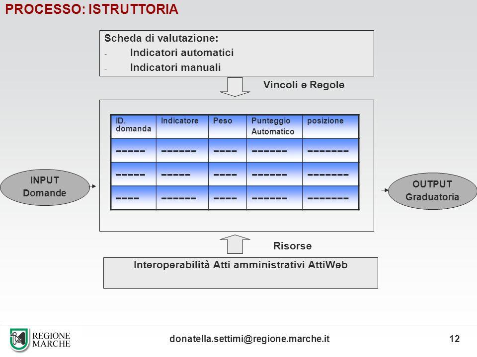 Interoperabilità Atti amministrativi AttiWeb