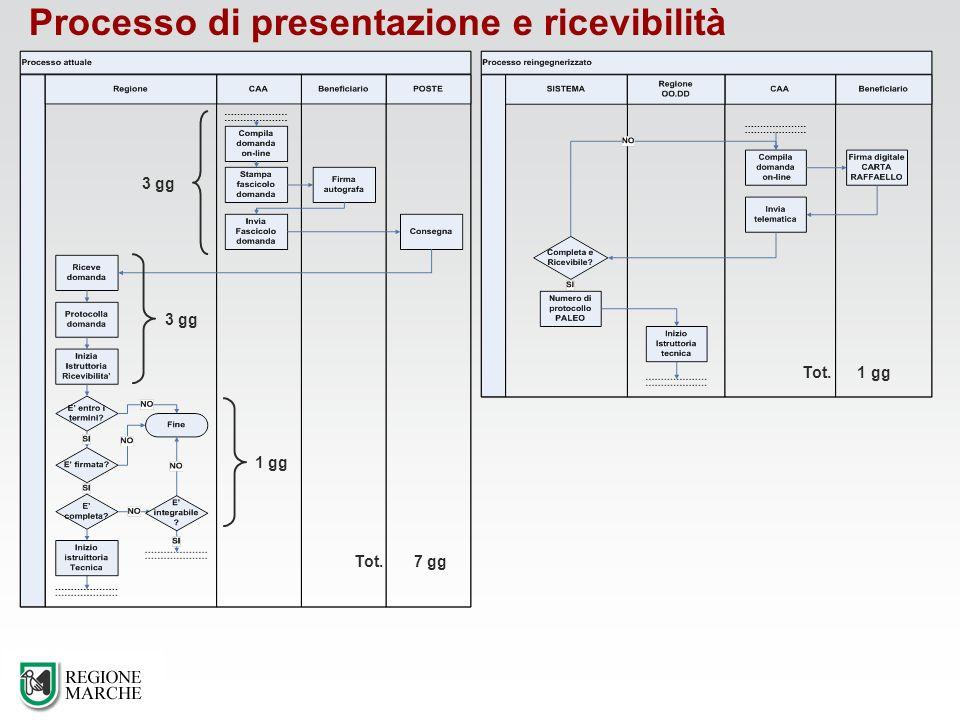 Processo di presentazione e ricevibilità