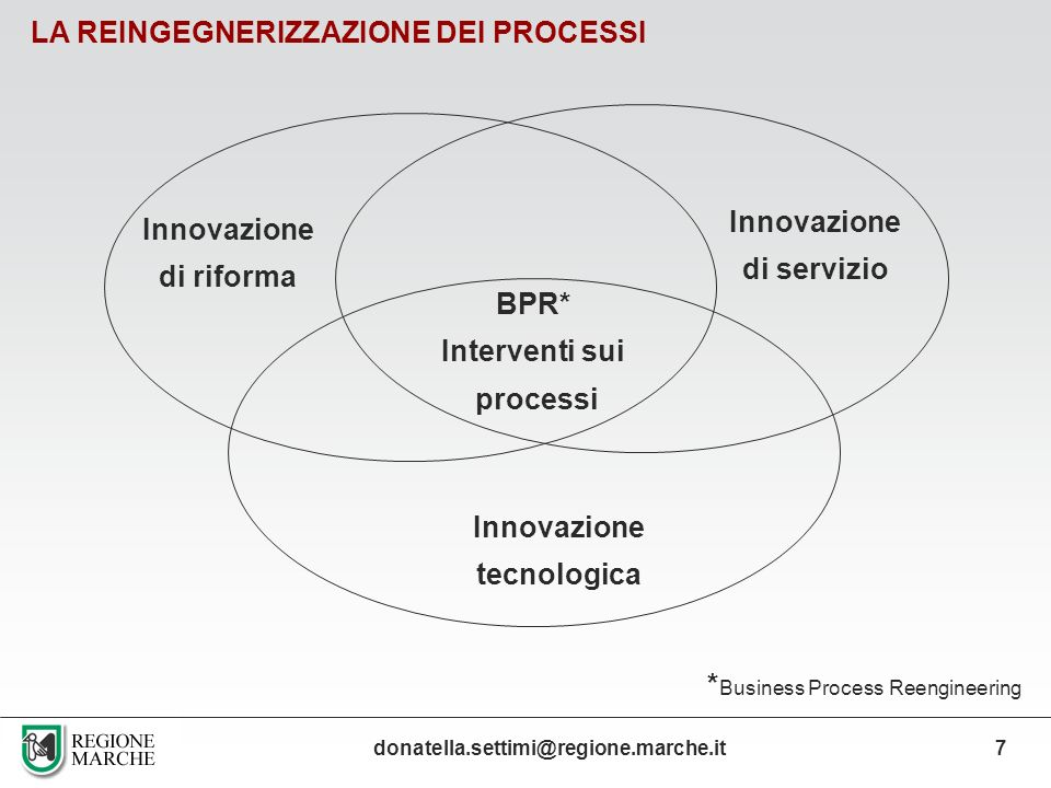 *Business Process Reengineering