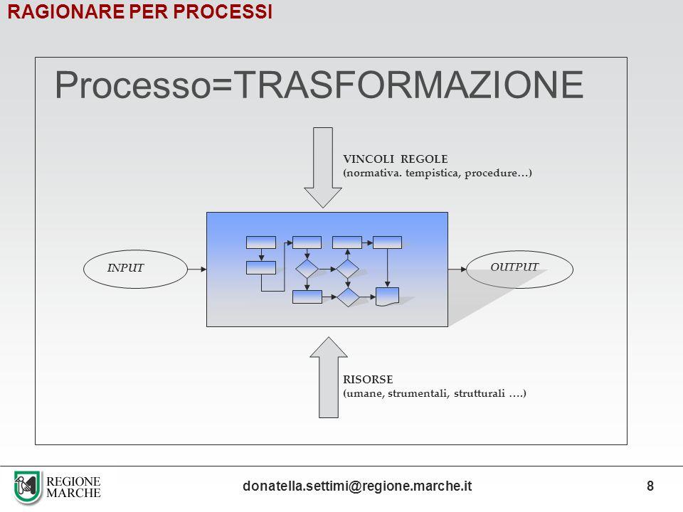 Processo=TRASFORMAZIONE