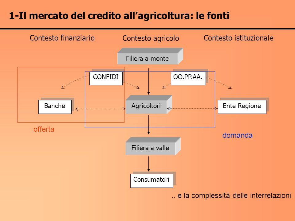 1-Il mercato del credito all'agricoltura: le fonti
