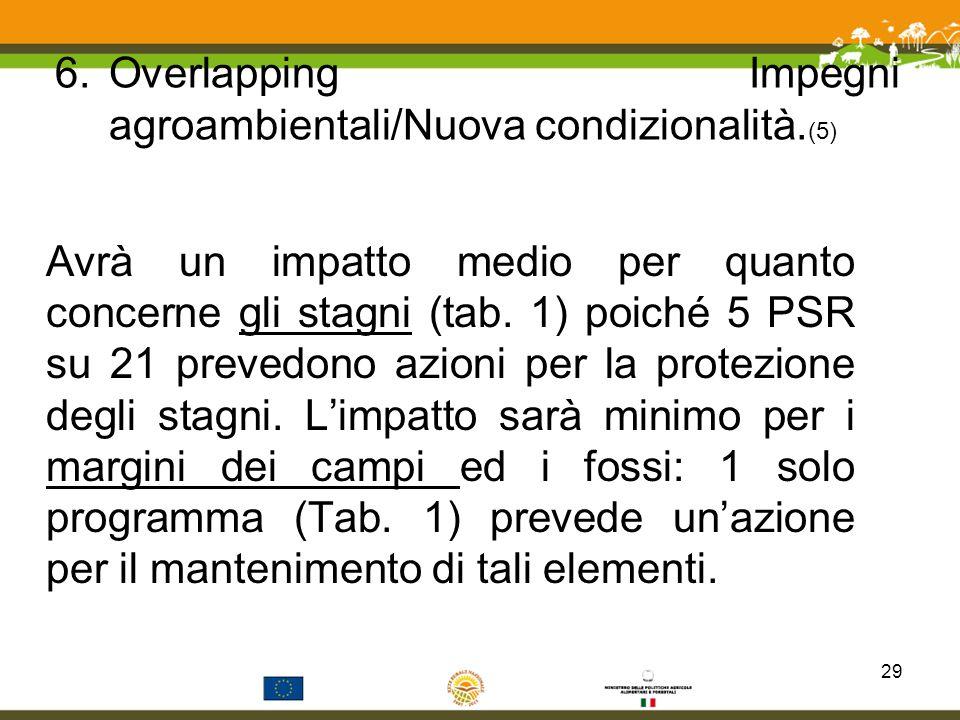 Overlapping Impegni agroambientali/Nuova condizionalità.(5)