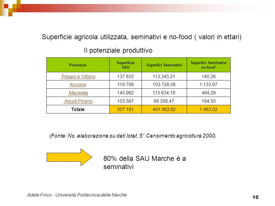 Superfici Seminativi no-food*
