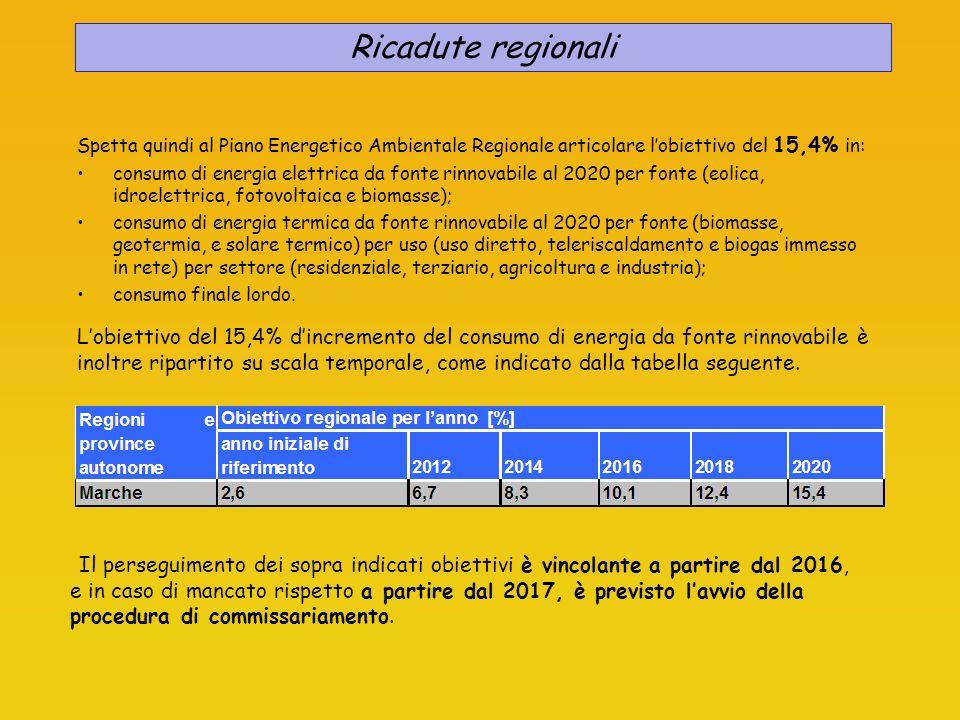 Ricadute regionali Spetta quindi al Piano Energetico Ambientale Regionale articolare l'obiettivo del 15,4% in: