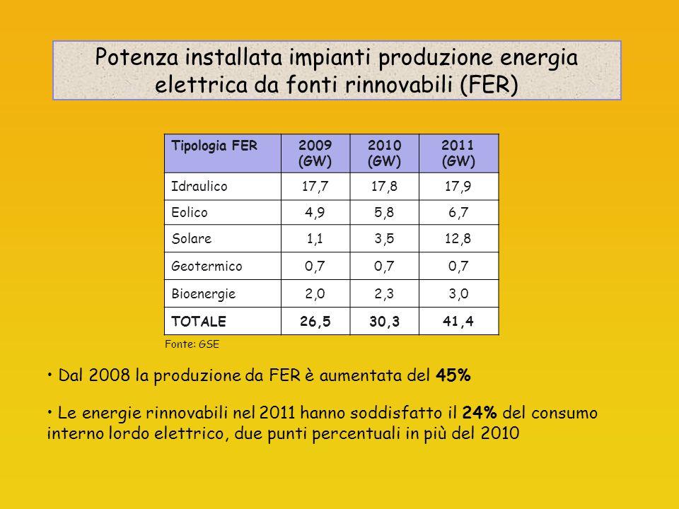 Potenza installata impianti produzione energia elettrica da fonti rinnovabili (FER)