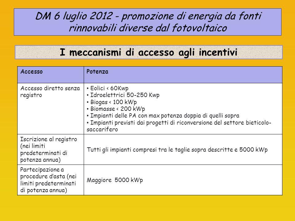 I meccanismi di accesso agli incentivi
