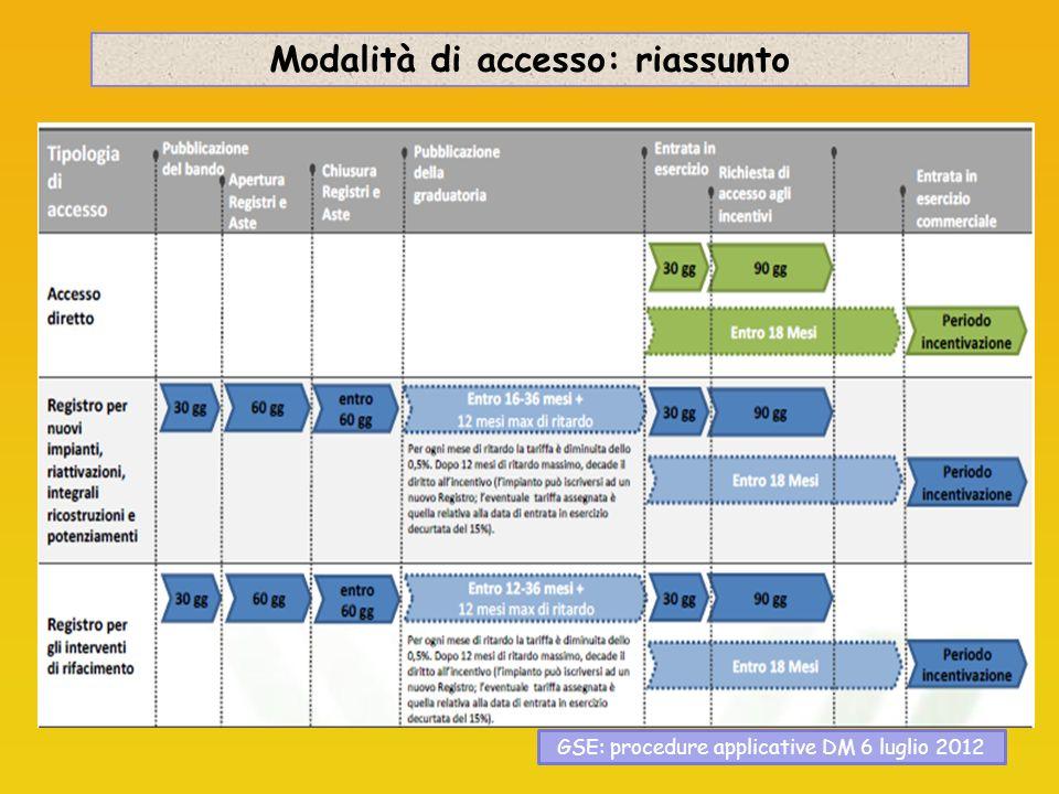 Modalità di accesso: riassunto