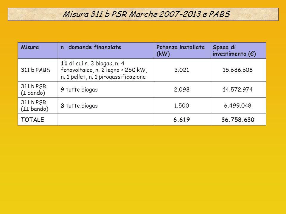 Misura 311 b PSR Marche 2007-2013 e PABS