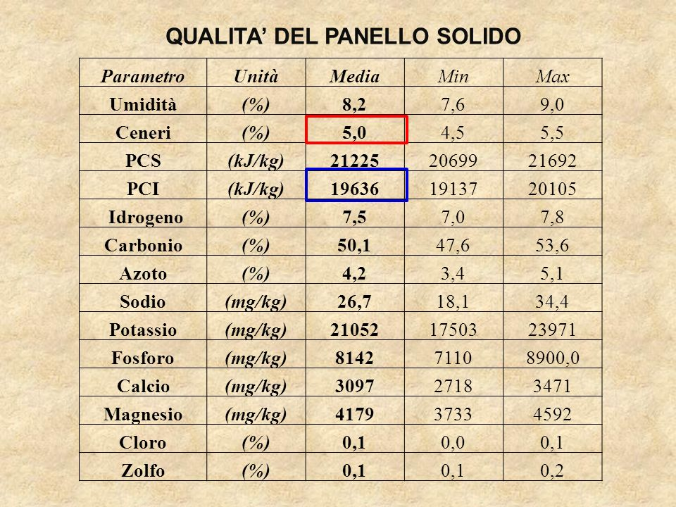 QUALITA' DEL PANELLO SOLIDO