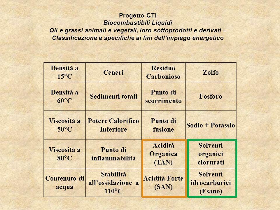 Potere Calorifico Inferiore Punto di fusione Sodio + Potassio