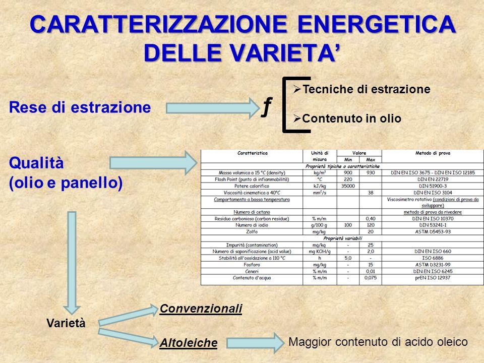 CARATTERIZZAZIONE ENERGETICA DELLE VARIETA'