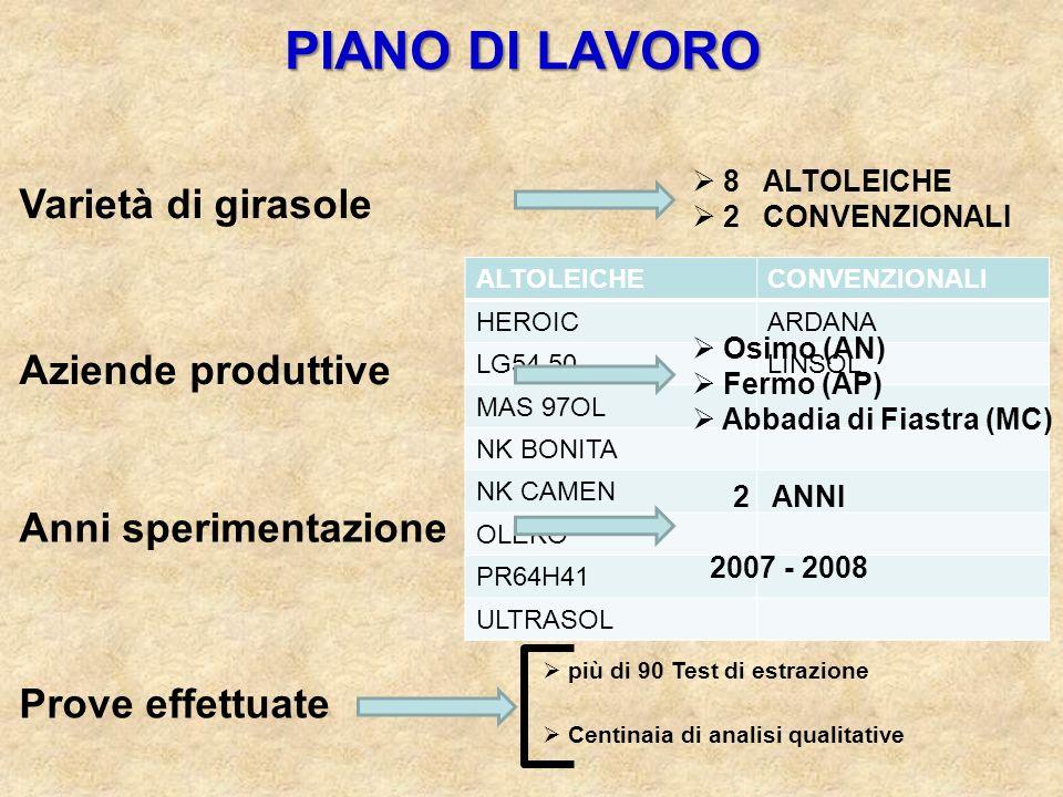 PIANO DI LAVORO Varietà di girasole Aziende produttive