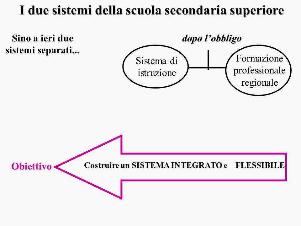 I due sistemi della scuola secondaria superiore