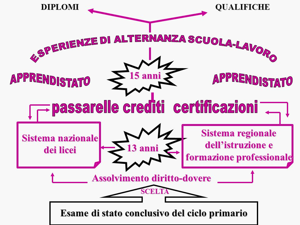 passarelle crediti certificazioni