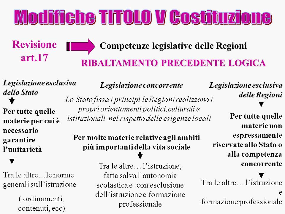 Modifiche TITOLO V Costituzione