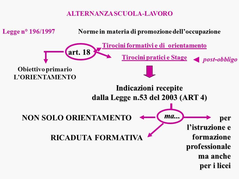 Indicazioni recepite dalla Legge n.53 del 2003 (ART 4)