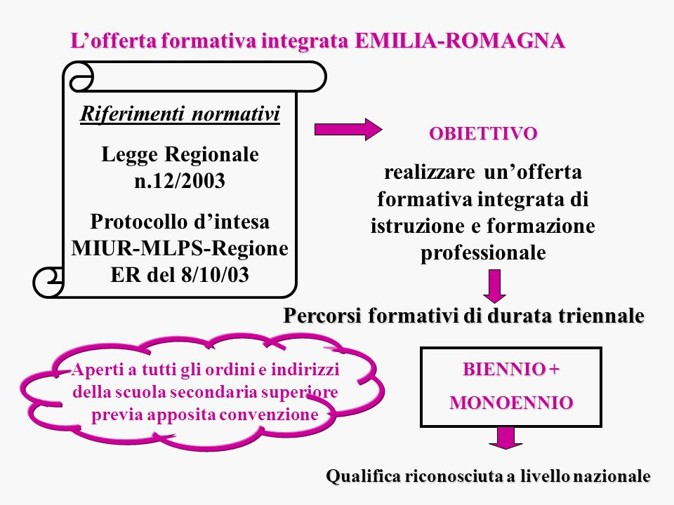 L'offerta formativa integrata EMILIA-ROMAGNA