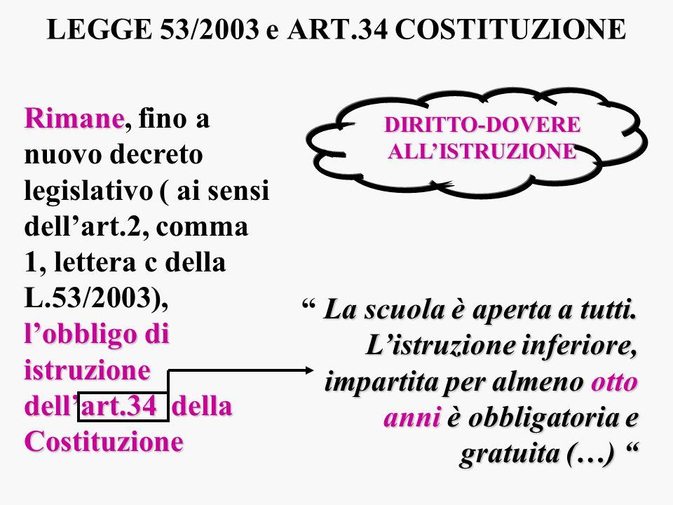 LEGGE 53/2003 e ART.34 COSTITUZIONE
