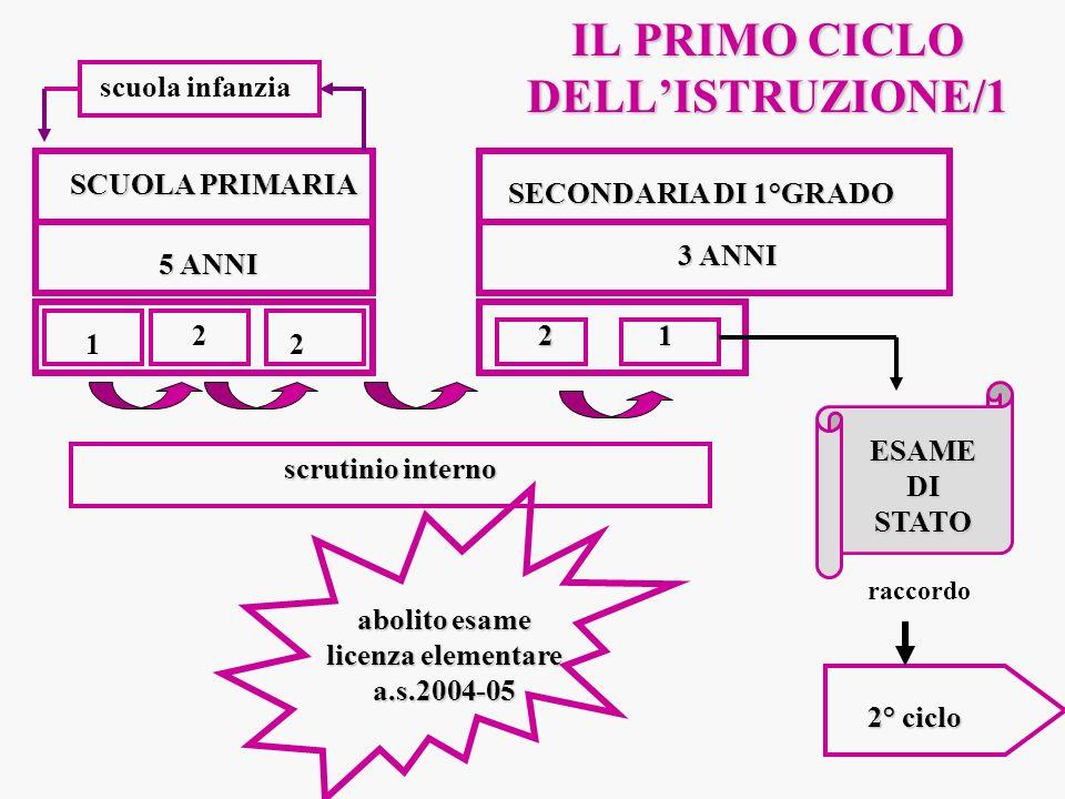 IL PRIMO CICLO DELL'ISTRUZIONE/1