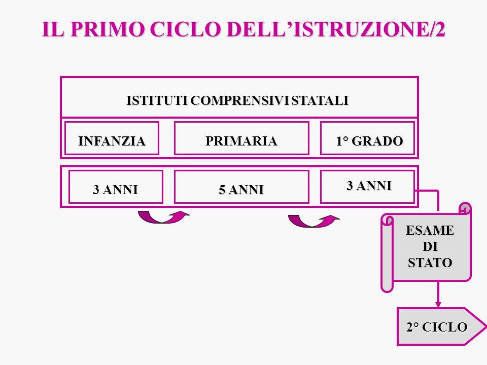 IL PRIMO CICLO DELL'ISTRUZIONE/2