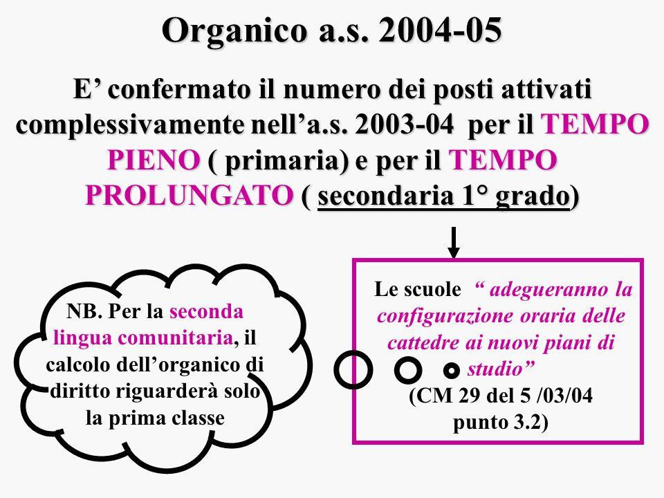 Organico a.s. 2004-05