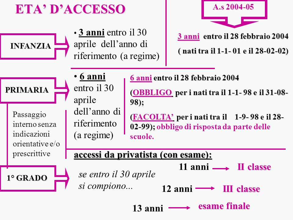 ETA' D'ACCESSOA.s 2004-05. 3 anni entro il 30 aprile dell'anno di riferimento (a regime) 3 anni entro il 28 febbraio 2004.