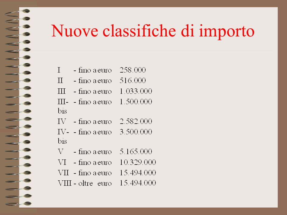Nuove classifiche di importo