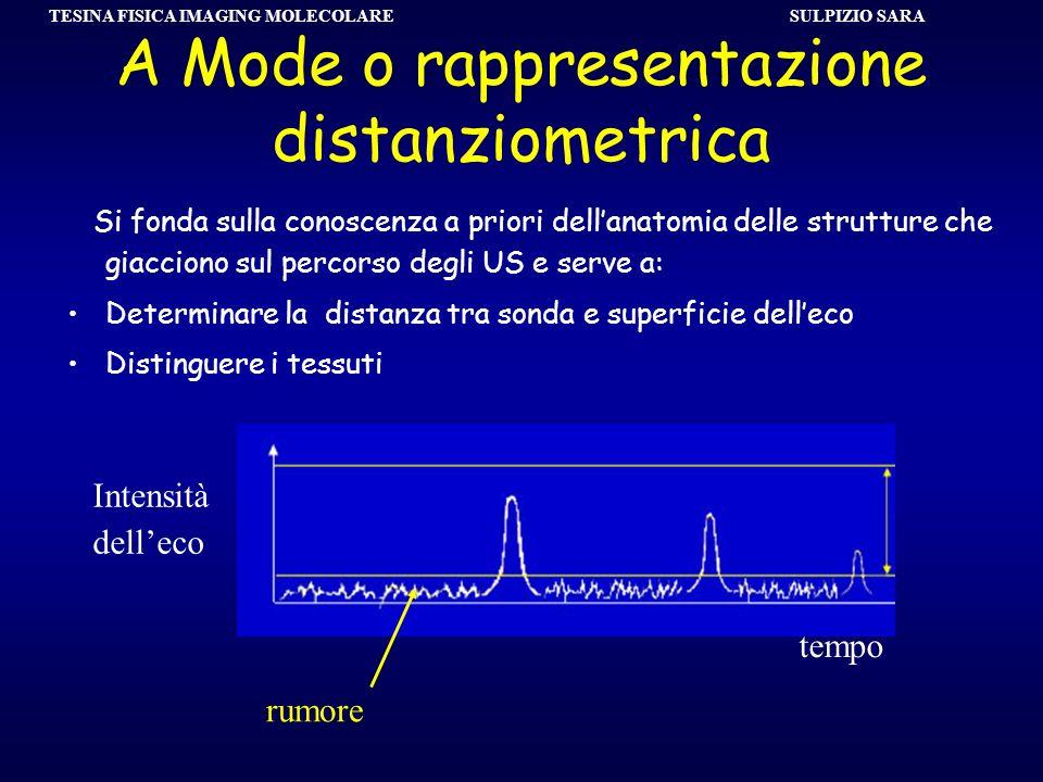 A Mode o rappresentazione distanziometrica