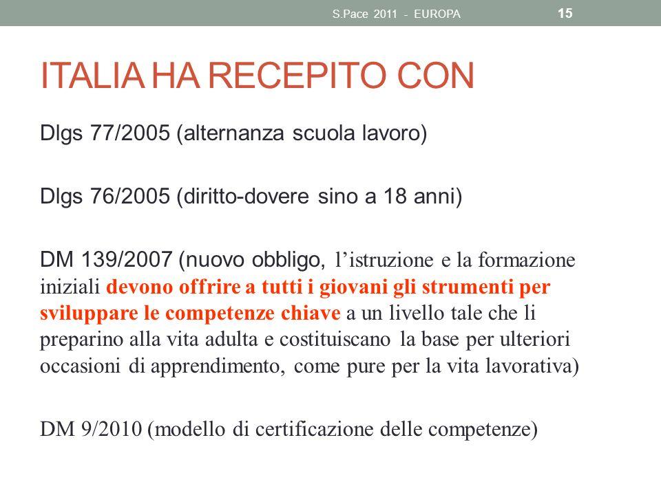 ITALIA HA RECEPITO CON Dlgs 77/2005 (alternanza scuola lavoro)